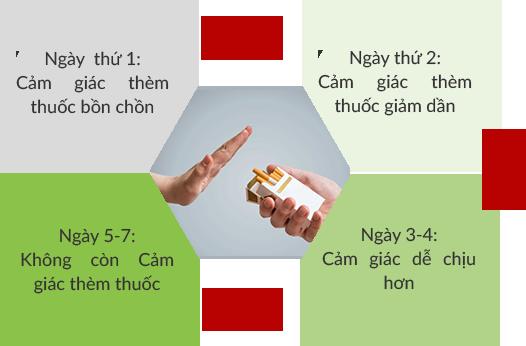 Cách sử dụng nước súc miệng cai thuốc lá thanh nghị